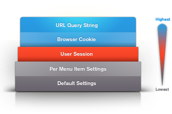 URL Query String -> Cookie -> Session -> Per Menu Item -> Default Settings